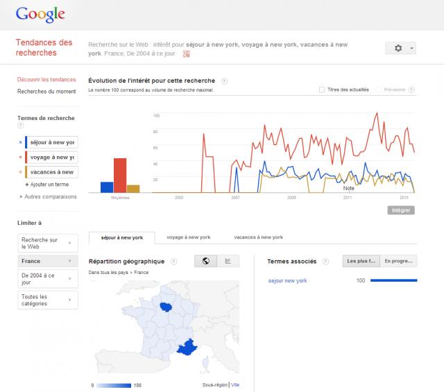 Comparez jusqu'à 5 mots clés avec Google Trends