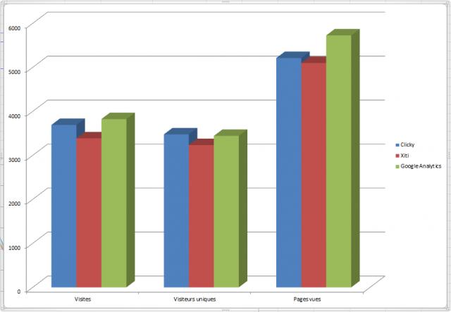tableau comparatif outils analyses statistiques blog et site internet 1
